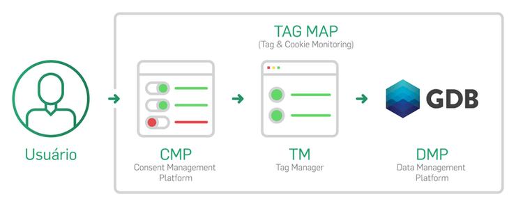 Por que você deve ter uma CMP e um Tag Manager integrados